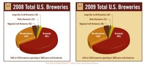 2009 U.S. Beer Sales